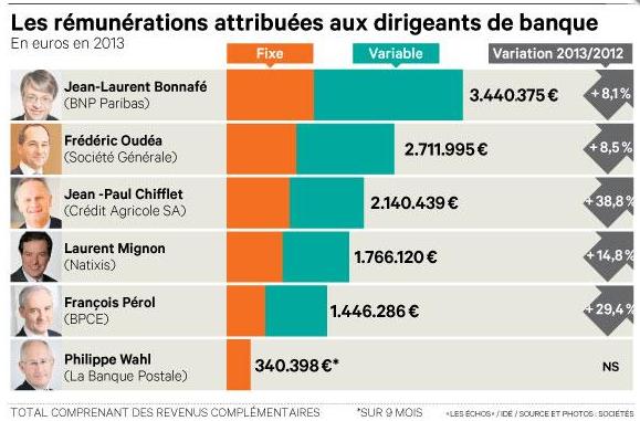 palmares des salaires banquiers 2013