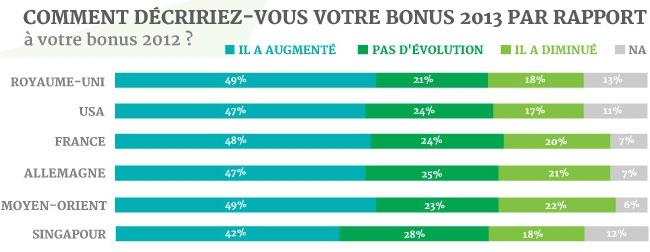 évolution des bonus par rapport à 2013