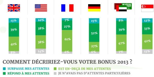 avis des financiers sur bonus 2013