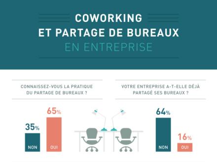 Coworking et partage de bureaux en entreprise
